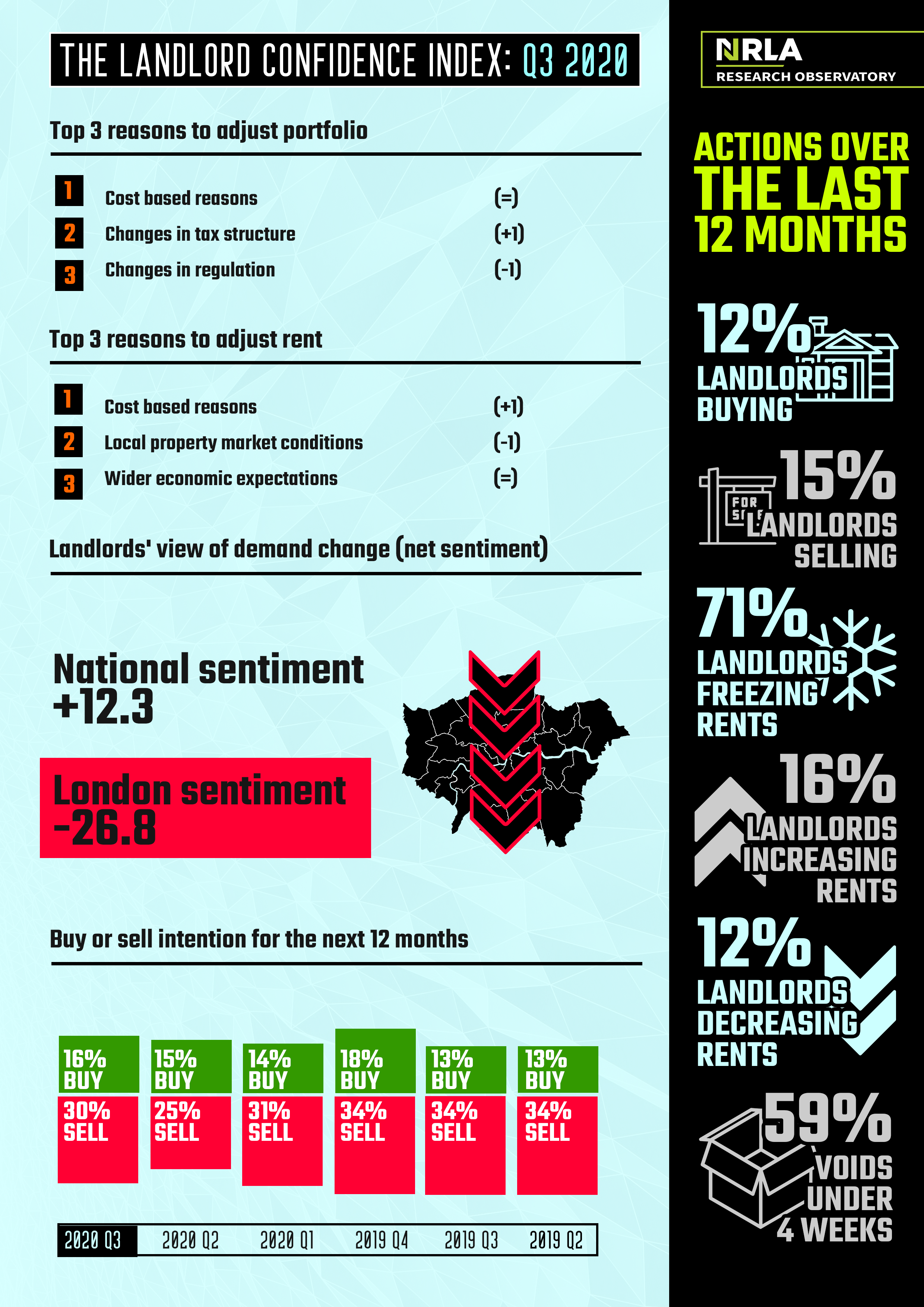 landlord confidence index